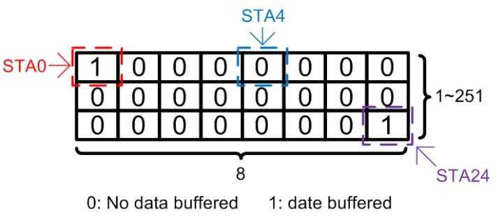 [转]802.11协议精读10:节能模式(PSM)