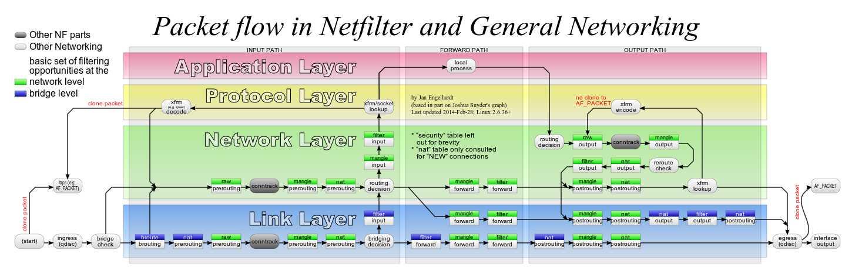 linux内核网络之Netfilter详解