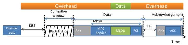 [转]802.11协议精读12:初探协议性能以及物理层速率计算