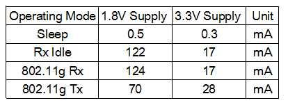 [转]802.11协议精读9:初探节能模式(PS mode)与缓存机制