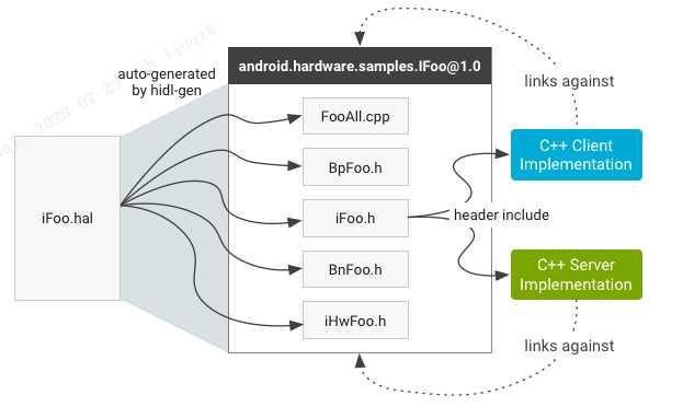 探索hidl-gen的使用以及以wifi enable为实例
